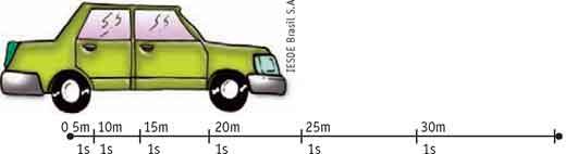 Cálculo da aceleração média