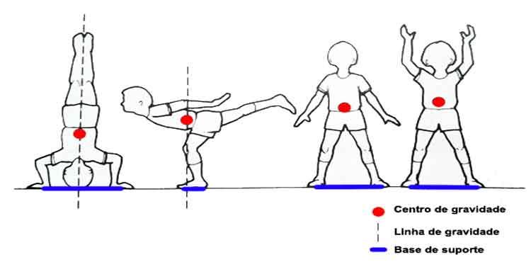 Foto de Centro de gravidade e tipos de equilíbrio
