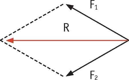 Forças que formam um ângulo no ponto de aplicação
