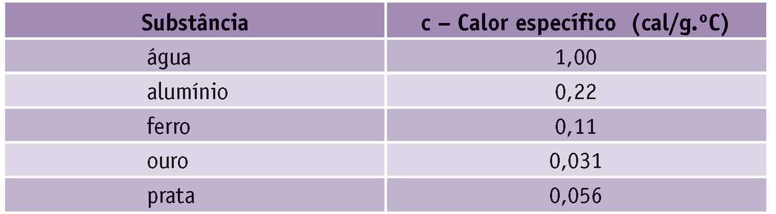 Calorimetria e propagação de calor