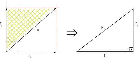 resultante aplicando o Teorema de Pitágoras