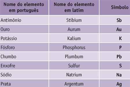 Elementos químicos nomes em latim