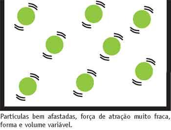 demonstra o grau de agitação das partículas em estado gasoso