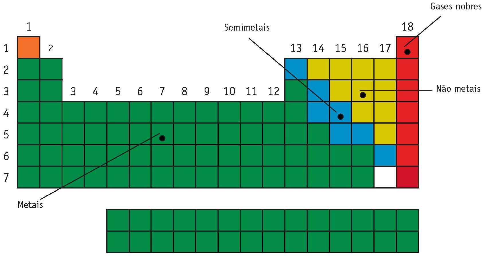 Metais, semimetais, não metais e gases nobres
