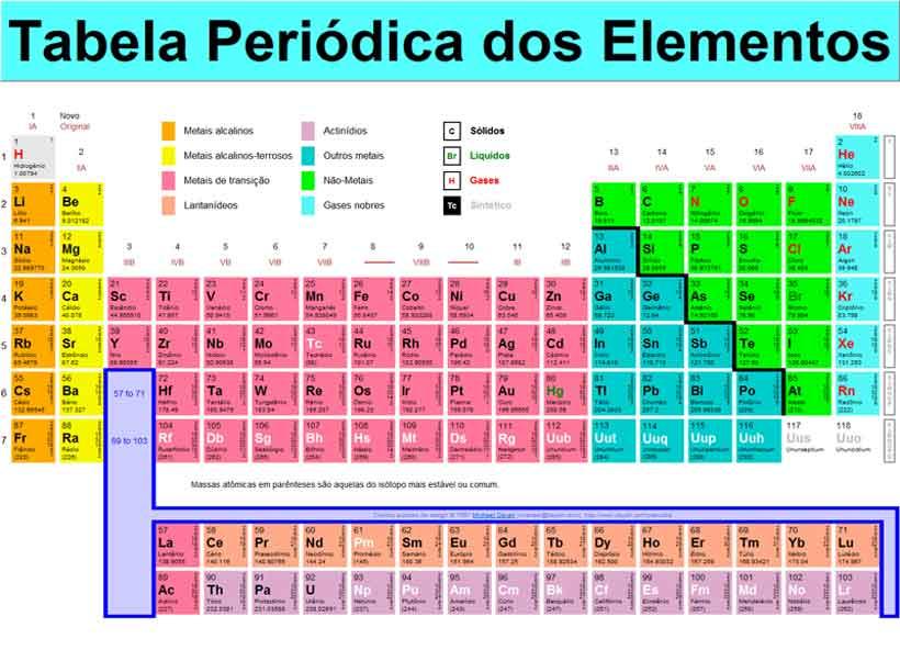 Foto de Tabela Periódica completa – Elementos químicos