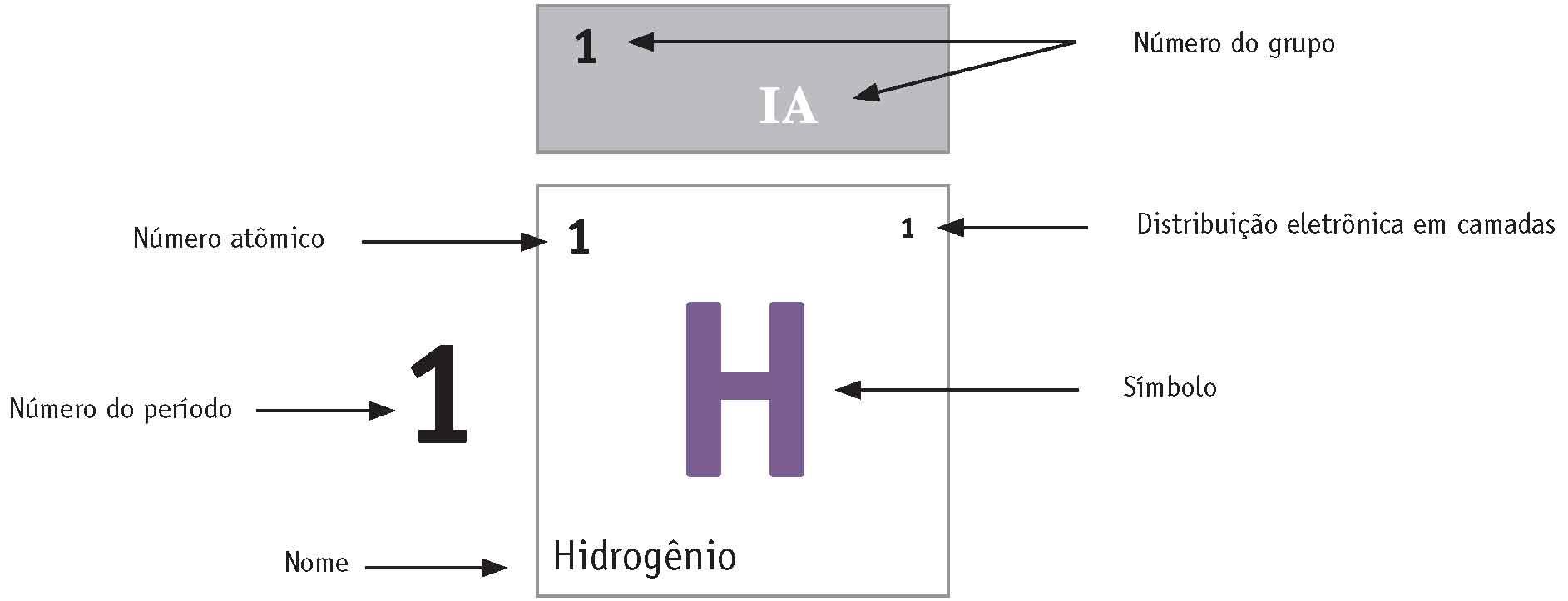 Guia para entender informações dos elementos químicos